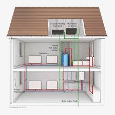 understanding the different types of boilers reigate plumbing