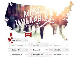the nation u0027s most walkable cities got even more walkable in 2016
