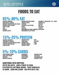 pruvit ketogenic diet plan foods to eat u0026 avoid while drinking keto os
