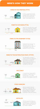 home internet plans best unlimited home internet plans inspirational nbn nbn co national