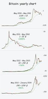 bitcoin yearly chart bitcoin yearly chart 2010 2014 imgur