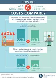 Aca marketplace and employer health plan cost comparison 360peo inc