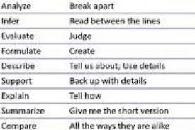 Resume Power Verbs List Resume by Resume Power Verbs Management Words List Resumes Synonyms Top 100