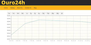 javascript pattern for price gold price graph jquery plugin miscellaneous javascript codes