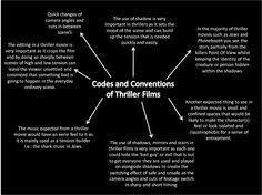 fantasy film genre conventions codes conventions of the horror genre codes conventions