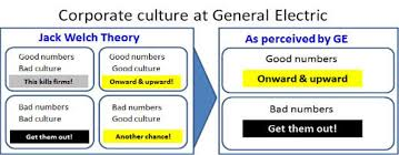 jack welch ge and the corporate practice of public hangings