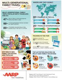 why do people travel images Why multi generational travel is a huge sales opportunity for jpg