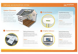 enphase micro inverters outperform all other string inverters