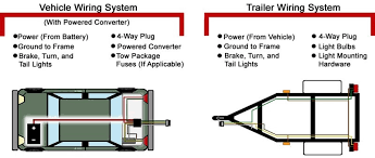 trailer lights troubleshooting 7 pin 4 prong trailer wiring diagram trailer light wiring diagram 4 pin 7