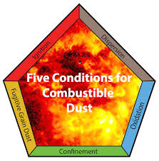 living with the threat of combustible dusts air dynamics