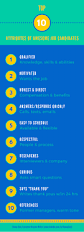 Resume Writer Direct The Top 10 Attributes Of Awesome Job Candidates Donna Svei