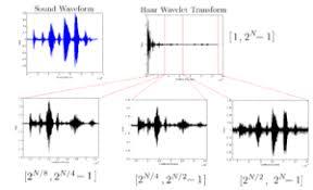 tutorial wavelet matlab discrete wavelet transform wikipedia
