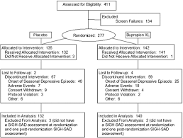 ls for seasonal affective disorder reviews seasonal affective disorder and its prevention by anticipatory