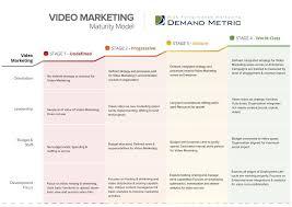 video marketing system rfp template demand metric