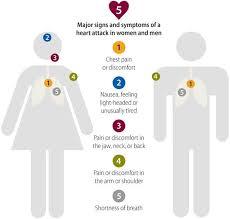 heart disease quiz cdc gov