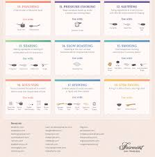here u0027s your ultimate guide to cooking infographic foodeagle