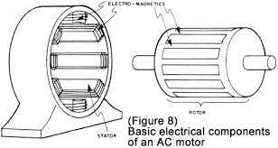 ac motor basic stator and rotor operation diagrams