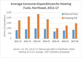 average gas price northeast gas association nga issue brief natural gas price trends