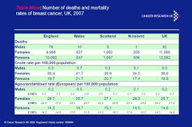 Table Nine Breast Cancer U2013 Uk The Statistics In This Presentation Are Based