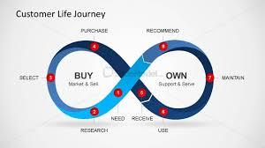 customer life journey powerpoint diagram complete diagram slidemodel