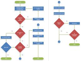 Flow Chart Template Excel Flowchart Sles And Screenshots Flowbreeze By Breezetree