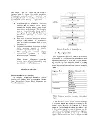 Different Types Of Resume Resume Parsing With Named Entity Clustering Algorithm