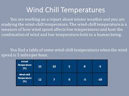 Wind Chill Table Integers And Integer Operations In Terms Of Negative And Positive