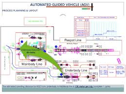 mapping layout perusahaan automated guided dolly agd