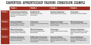 apprenticeships central states regional council of carpenters