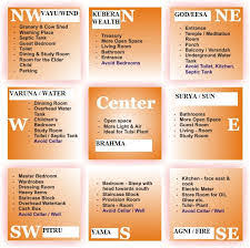 Vastu Remedies For South West Bathroom Vastu Consultant Mumbai India Best Vastu Shastra Expert Consultant
