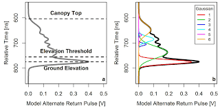 Above The Canopy by Remote Sensing Free Full Text Estimating Canopy Gap Fraction