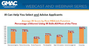 6 key takeaways from gmac news on ir score and admissions