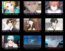 Alignment System Meme - i made a mystic messenger alignment chart semi spoiler free
