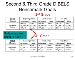 Beginning Middle And End Worksheets Fluency Graph Template Virtren Com