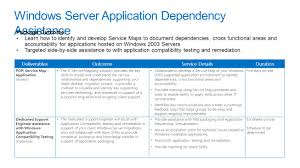 services offering portfolio for windows server 2003 end of support