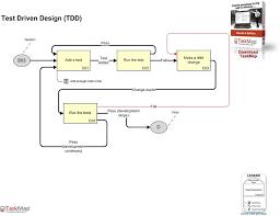 agile method overview