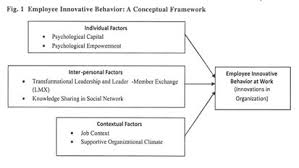 theoretical framework research paper academic onefile document employee innovative behavior a