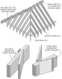 Types Of Roof Vents Pictures by Lstiburek U0027s Rules For Venting Roofs Greenbuildingadvisor Com