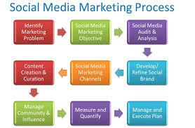 doc 1500971 social media marketing plan u2013 12 essential elements