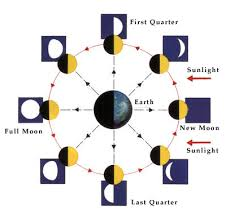 why does the moon seem to change shape