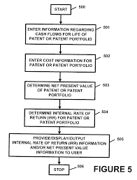 patent us20030212572 method and apparatus for patent valuation