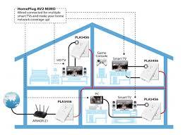 Home Network Design Diagram Turn Your Power Lines Into A Smart Home Network Newegg Com