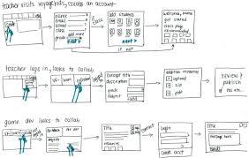 choosing the right prototyping tool u2013 design sketch u2013 medium