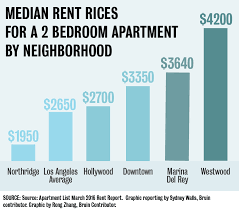 How Much Is Rent For A Two Bedroom Apartment Westwood Rent Prices Highest In Los Angeles Daily Bruin