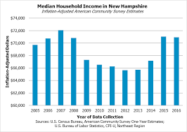 usa statistics bureau hshire s numbers 2016 census bureau estimates for income
