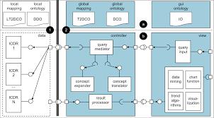jmir building a transnational biosurveillance network using