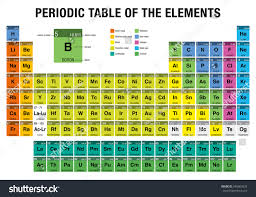 Table Of 4 by Periodic Table Elements 4 New Elements Stock Vector 546065932