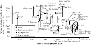 global assessment of schistosomiasis control over the past century