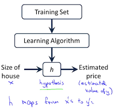 one variable linear regression machine learning deep learning