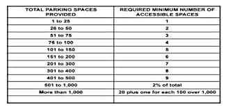 accessible parking requirements u2013 accessibility services